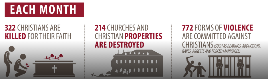 Source:  OpenDoor - serving persecuted Christians worldwide.